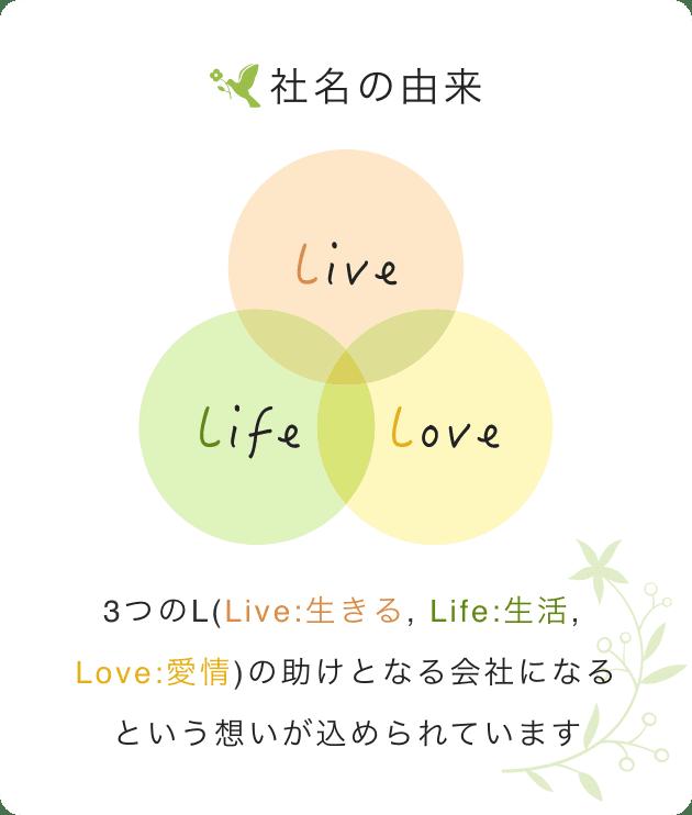 社名の由来 3つのL(Live, Life, Love)の助けとなる(serve)会社になるという想いが込められています